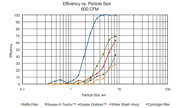 Efficiency vs Particle Size-600 cfm