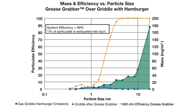 Mass and Efficiency vs Particle Size-Grease Grabber