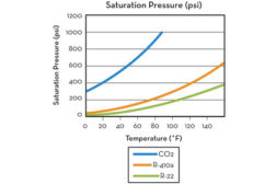 Saturation Pressure