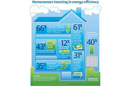 energy efficiency survey