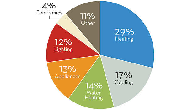 Energy Usage Pie Chart