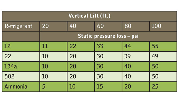 chart - vertical lift