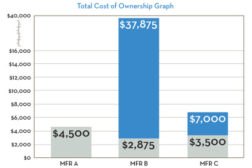 total cost of ownership graph
