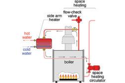 Sidearm Heaters