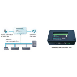 VRV/VRF Systems-BMS Bridge Device