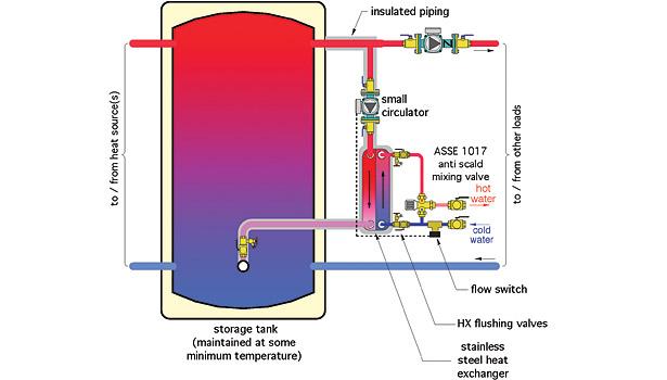 Revamping Sidearm Water Heaters