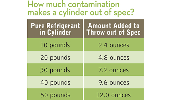 Avoid Mixing Recovered Refrigerants | 2012-07-30 | ACHRNEWS