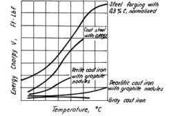 properties of cast iron at low temperatures