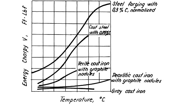 Temperature dependence of failure energy of different cast irons and steels
