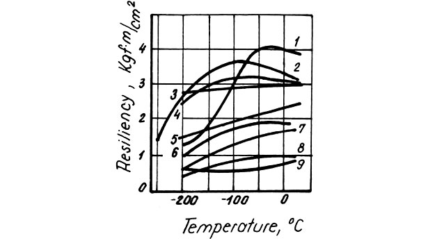 This figure shows the Charpy resiliency variation as a function of temperature for the cast irons given in Table 1
