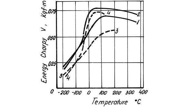 Energy variation-temperature curves