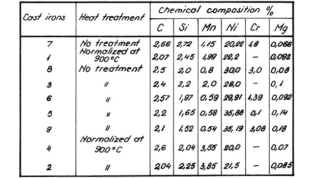 Chemical composition and heat treatment of various cast irons