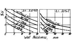 determining silicon and nickel ratio