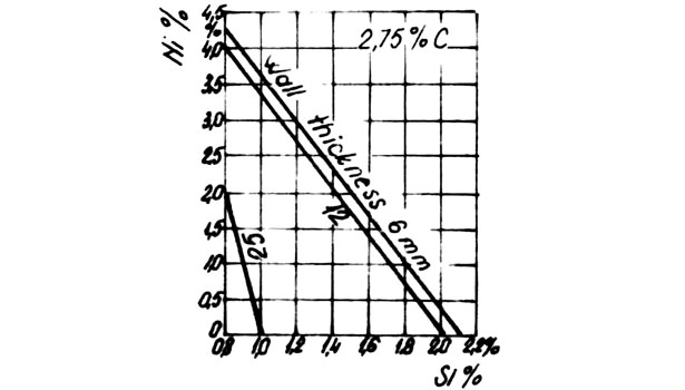 determining silicon and nickel ratio