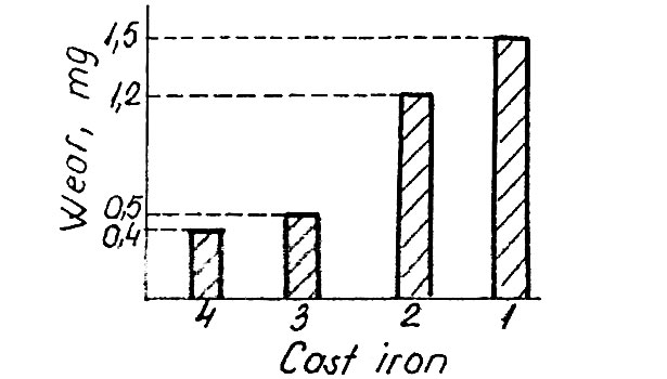 comparison of wear resistance