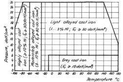 specific conditions of employing metals at low temperatures