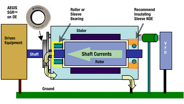 preventing bearing damage in large motors