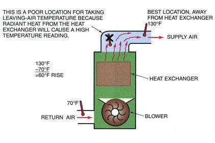 Btu Buddy 119 Low Heat And A Hot Furnace 2013 02 18 Achrnews