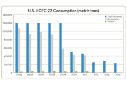 The EPA announced it is reducing the amount of HCFC-22 that can be produced or imported to 62.8 million pounds in 2013.