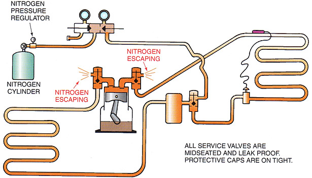this illustration shows how nitrogen is used to sweep a system to remove contaminants