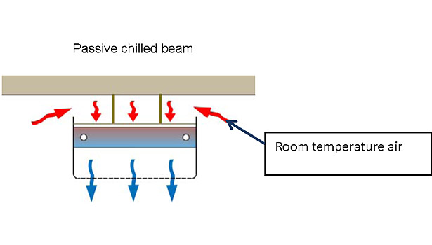 passive chilled beam
