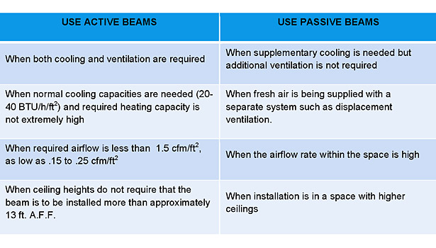 when to use active or passive chilled beams