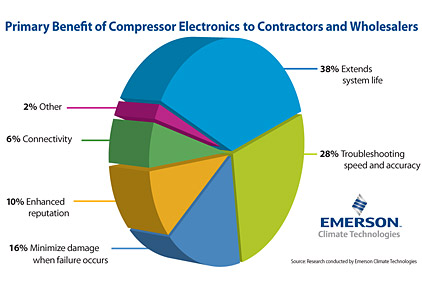 Contractors See Benefit of a Smarter Compressor