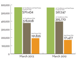 March 2013 Facts + Figures