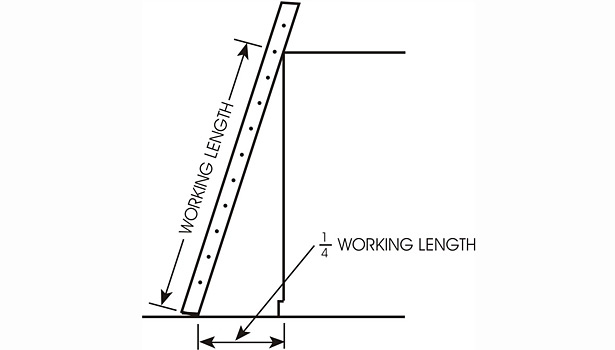distance of the ladder base from the wall