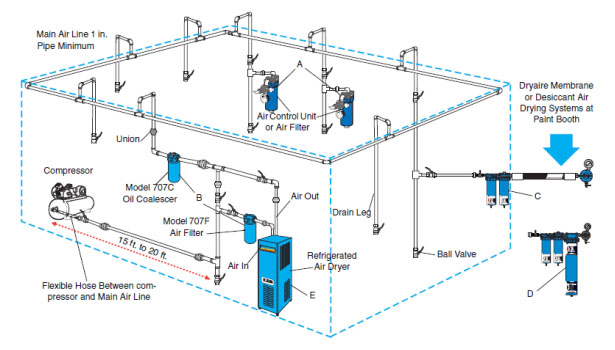 the importance of clean, dry compressed air for air plasma cutting air compressor setup diagram ir d12in-a colt compressed air