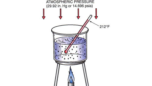 illustration of water boiling at standard atmospheric conditions