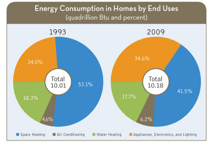 Source: U.S. Energy Information Administration, Residential Energy Consumption Survey.