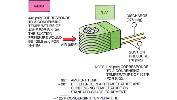 example of what a typical air-cooled condenser's temperature and pressures should look like on a 95°F day