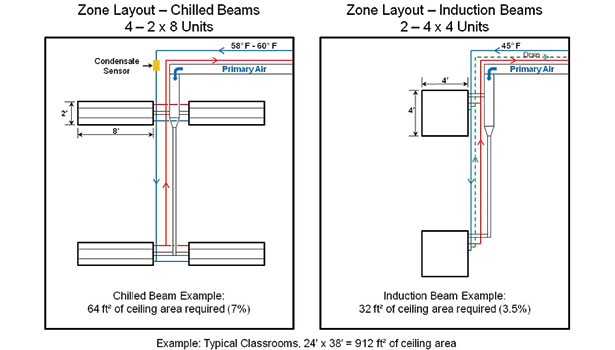 Comparison of chilled beam system zone layout with induction beam system zone layout