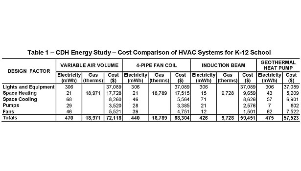 CDH Energy study - Cost comparison of HVAC systems for K-12 school