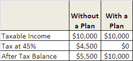 Qualified Plan vs. no plan chart