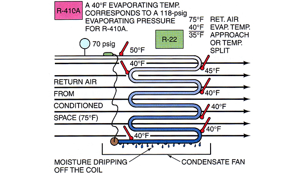 This is an illustration of an evaporator operating as it should.
