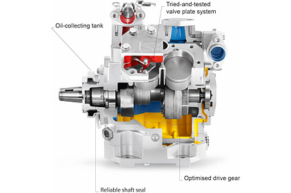 cutaway of a reciprocating compressor from Bitzer