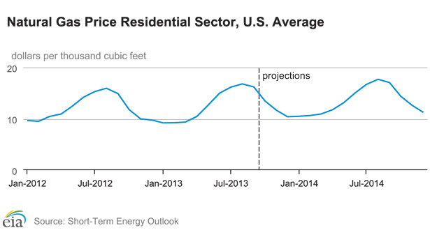 The U.S. Energy Information Administration (EIA) sees natural gas prices in an ebb-and-flow pattern, with prices projected around $10 per thousand cubic feet this winter.