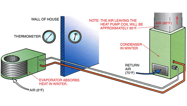 an air-source heat pump operating at 0°F outdoor temperature