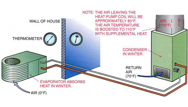 heat pump illustration showing supplemental heat