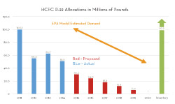 Proposes Final R 22 Phaseout Timeline