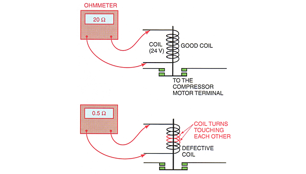 This illustration shows a partially shorted (shunted) coil that will not operate. It is compared to a good coil with the correct ohm reading.
