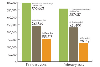 Facts + Figures: Air-Source Heat Pump Shipments Up Nearly 28