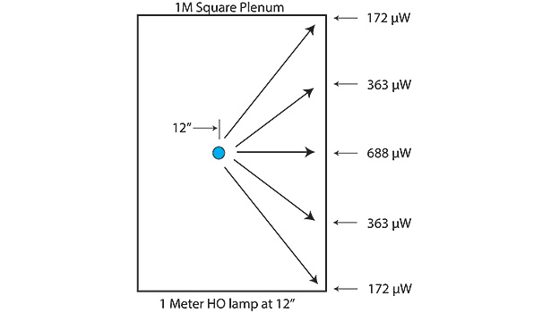The View Factor Model shows the distance to the plenum corners to be 25 percent of the highest mean value. Right: Single-ended lamps can be overlapped.