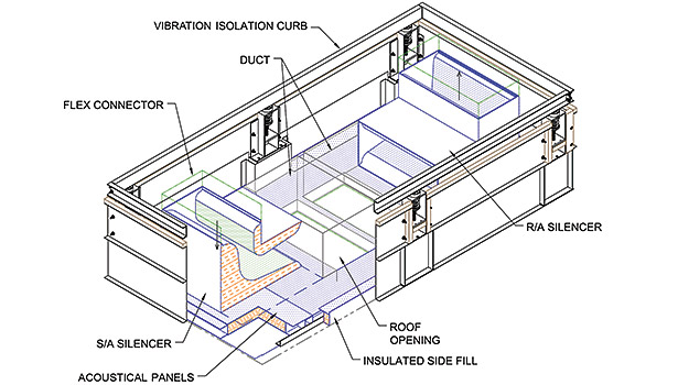 Vibration Isolation Rooftop Curbs control noise and vibration of packaged, curb-mounted mechanical equipment from the roof structure and internal building spaces. (Image courtesy of Kinetics Noise Control)