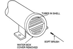 This is an example of the chiller water box cover removed so the tubes can be accessed.