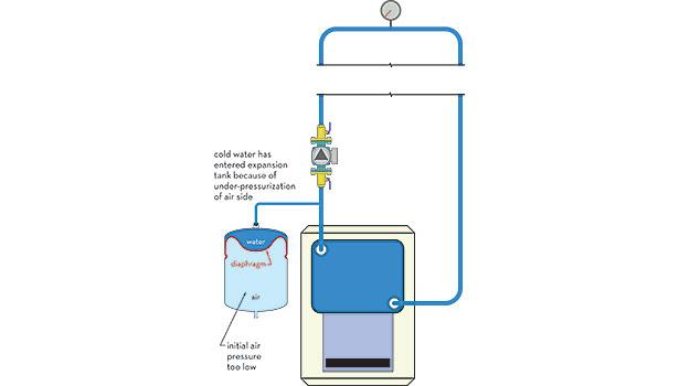 Expansion Tank Pressurization | 2014-07-28 | ACHRNEWS