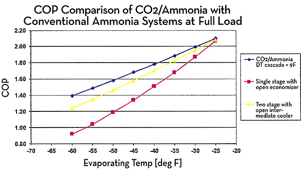 At full load, a COP comparison of a CO2/ammonia refrigeration system with a conventional ammonia system.