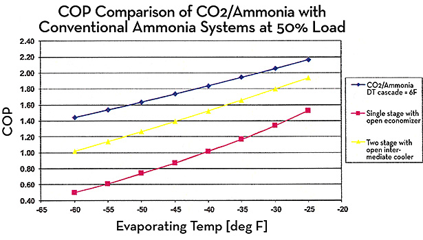 At 50 percent load, a COP comparison of a CO2/ammonia refrigeration system with a conventional ammonia system.